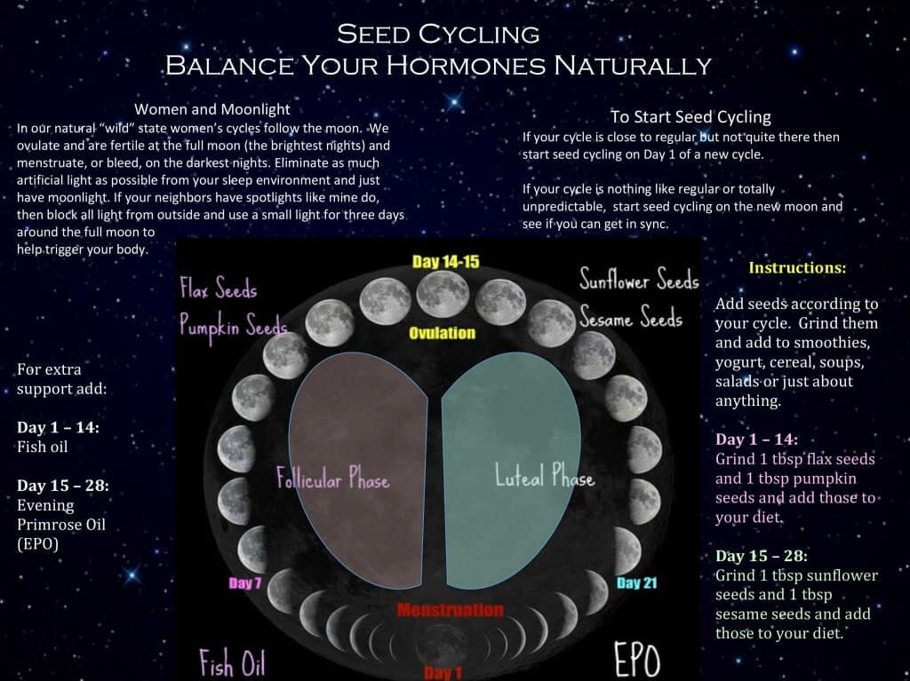 Can you eat other nuts and seeds while seed cycling?